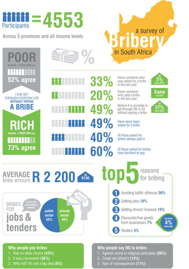 Citizens Bribery Survey 2016_Infographic