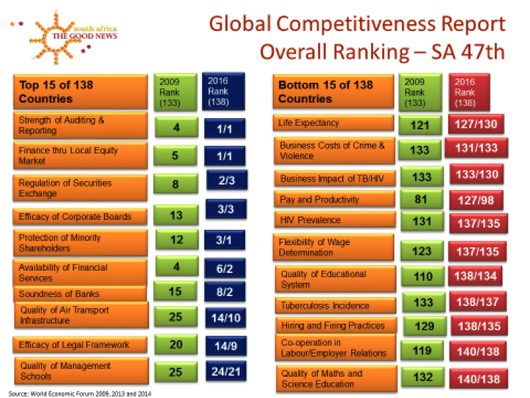 diagram-global-competitiveness-sa-good-news