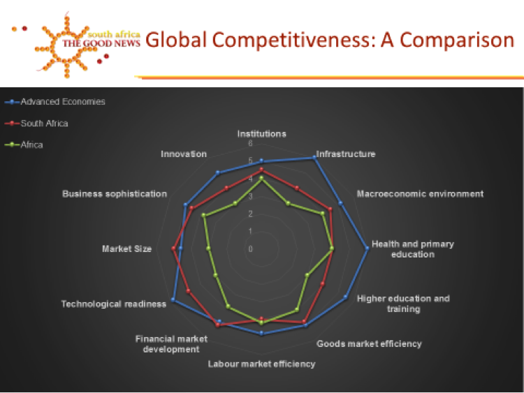 global-competitiveness-sa-good-news