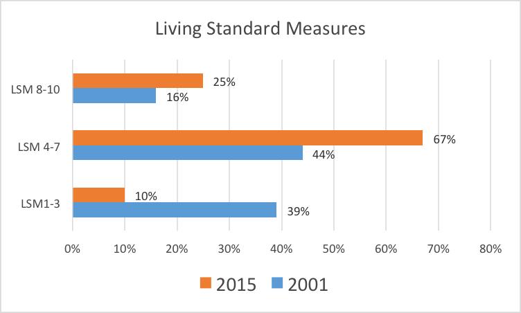living-standards
