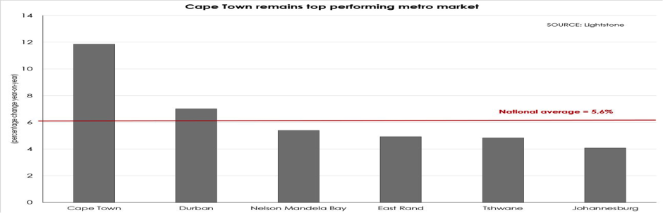 graph1-andrew-golding-sa-good-news-property-investment